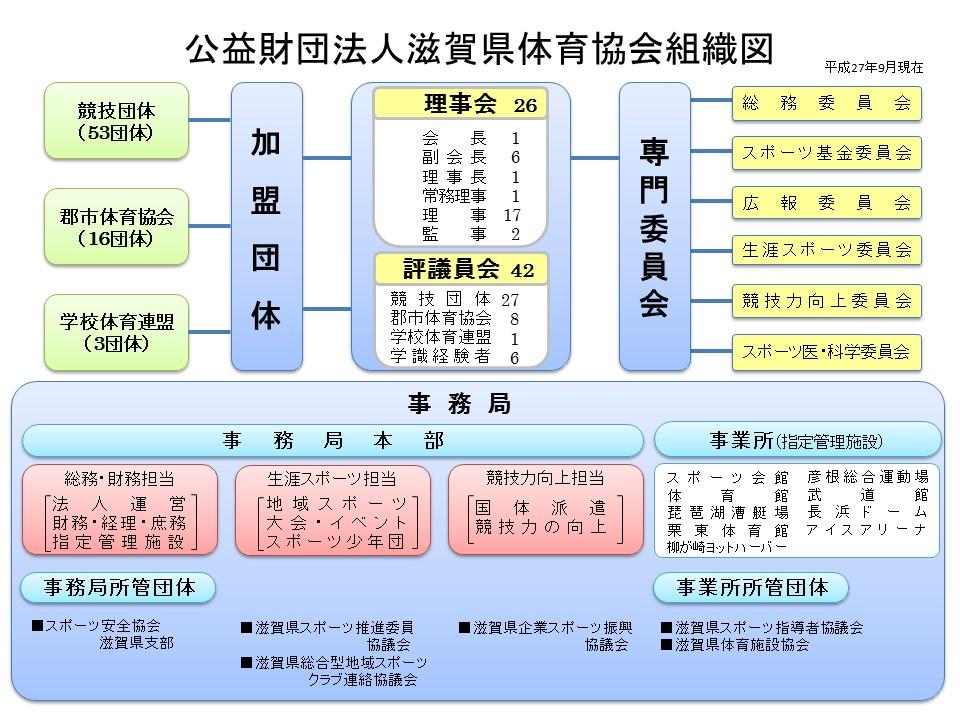 滋賀県体育協会組織図